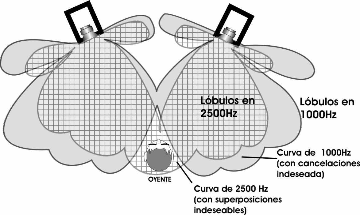 Resultado de imagen para como poner los bafles en estereo